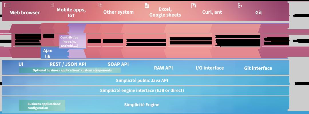 Schéma d'architecture de la plateforme
