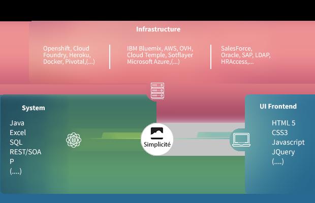 Schéma d'insfrastructure Simplicité